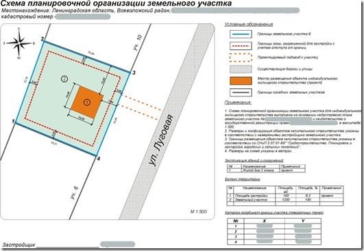 Схема архитектурно организованной организации участка